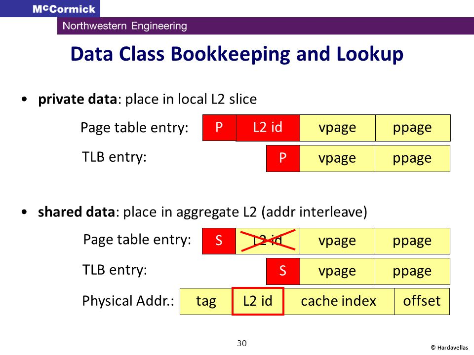 Data Class Bookkeeping and Lookup