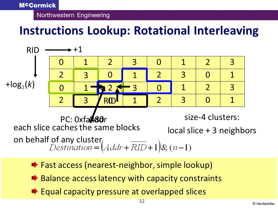 Instructions Lookup: Rotational Interleaving