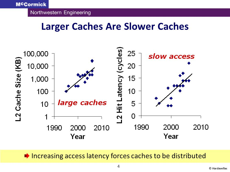 Larger Caches Are Slower Caches