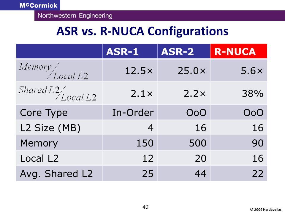 ASR vs. R-NUCA Configurations