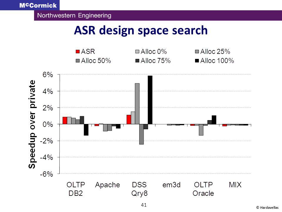 ASR design space search
