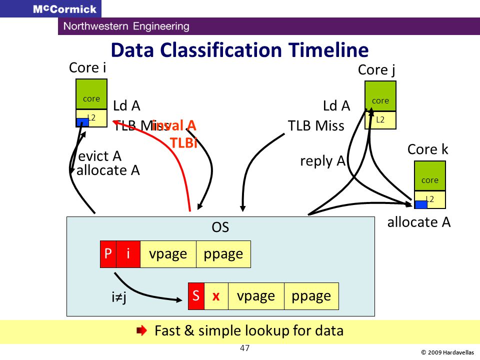 Data Classification Timeline