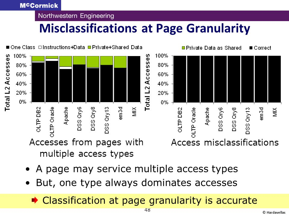 Misclassifications at Page Granularity
