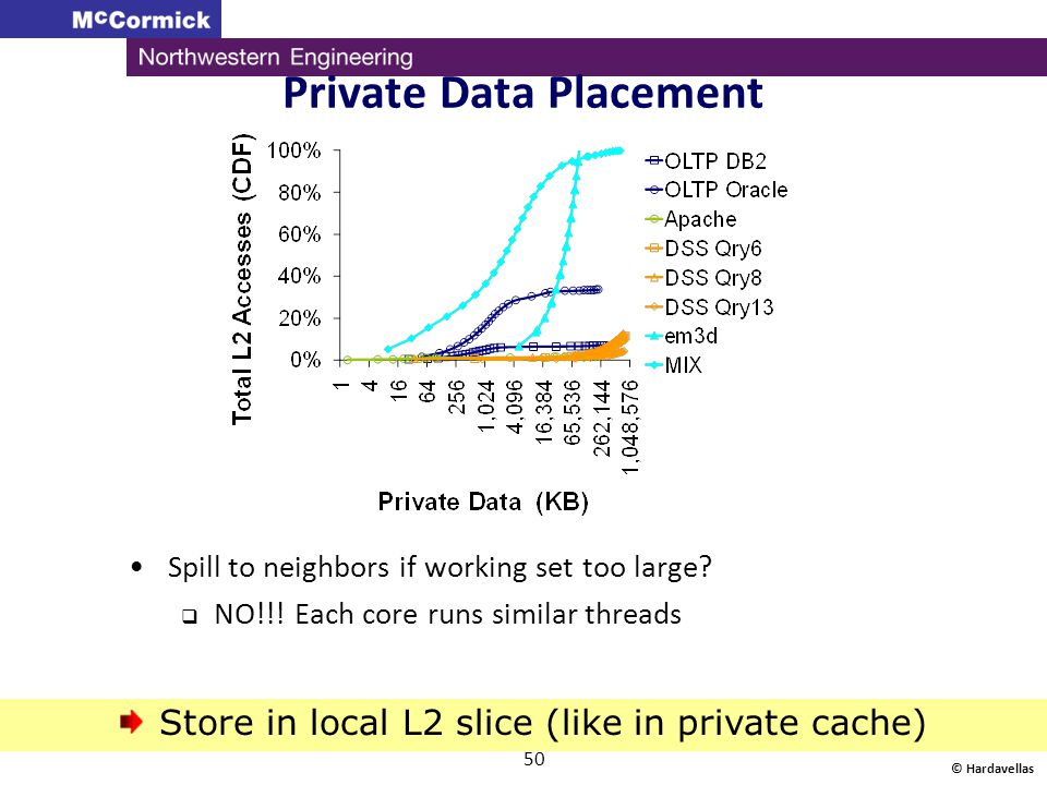 Private Data Placement