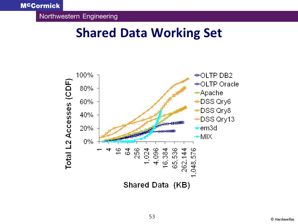 Shared Data Working Set
