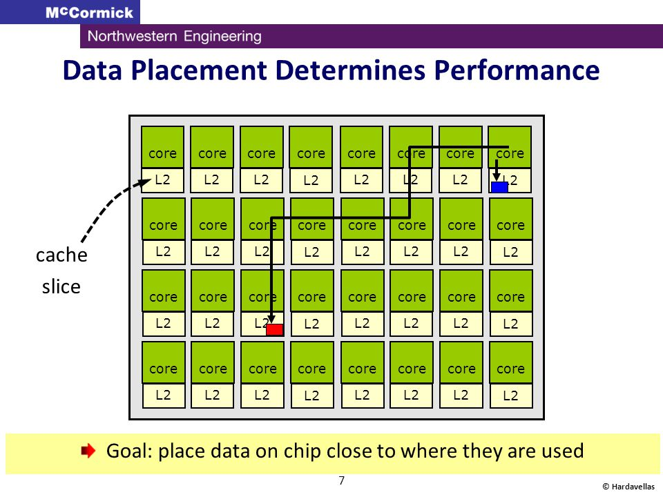 Data Placement Determines Performance
