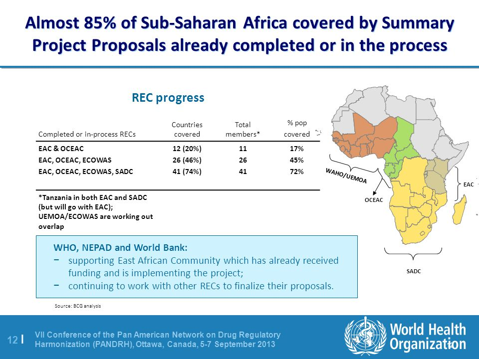 Almost 85% of Sub-Saharan Africa covered by Summary Project Proposals already completed or in the process