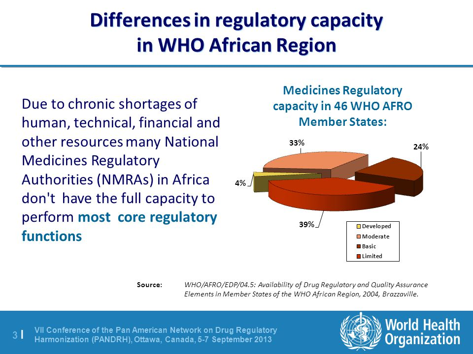 Differences in regulatory capacity in WHO African Region