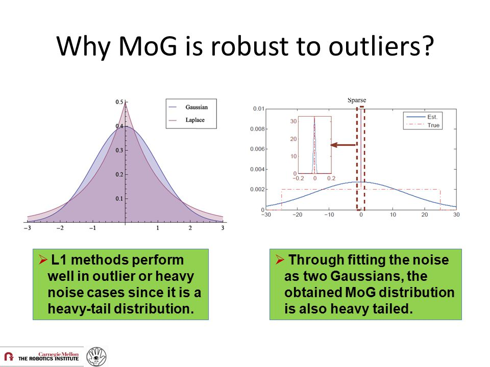 Why MoG is robust to outliers