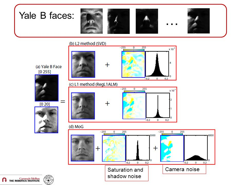 Yale B faces: … Saturation and shadow noise Camera noise