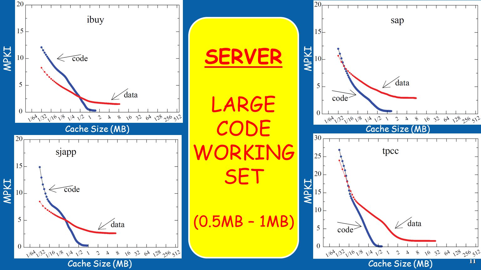 SERVER LARGE CODE WORKING SET (0.5MB – 1MB) MPKI MPKI MPKI MPKI