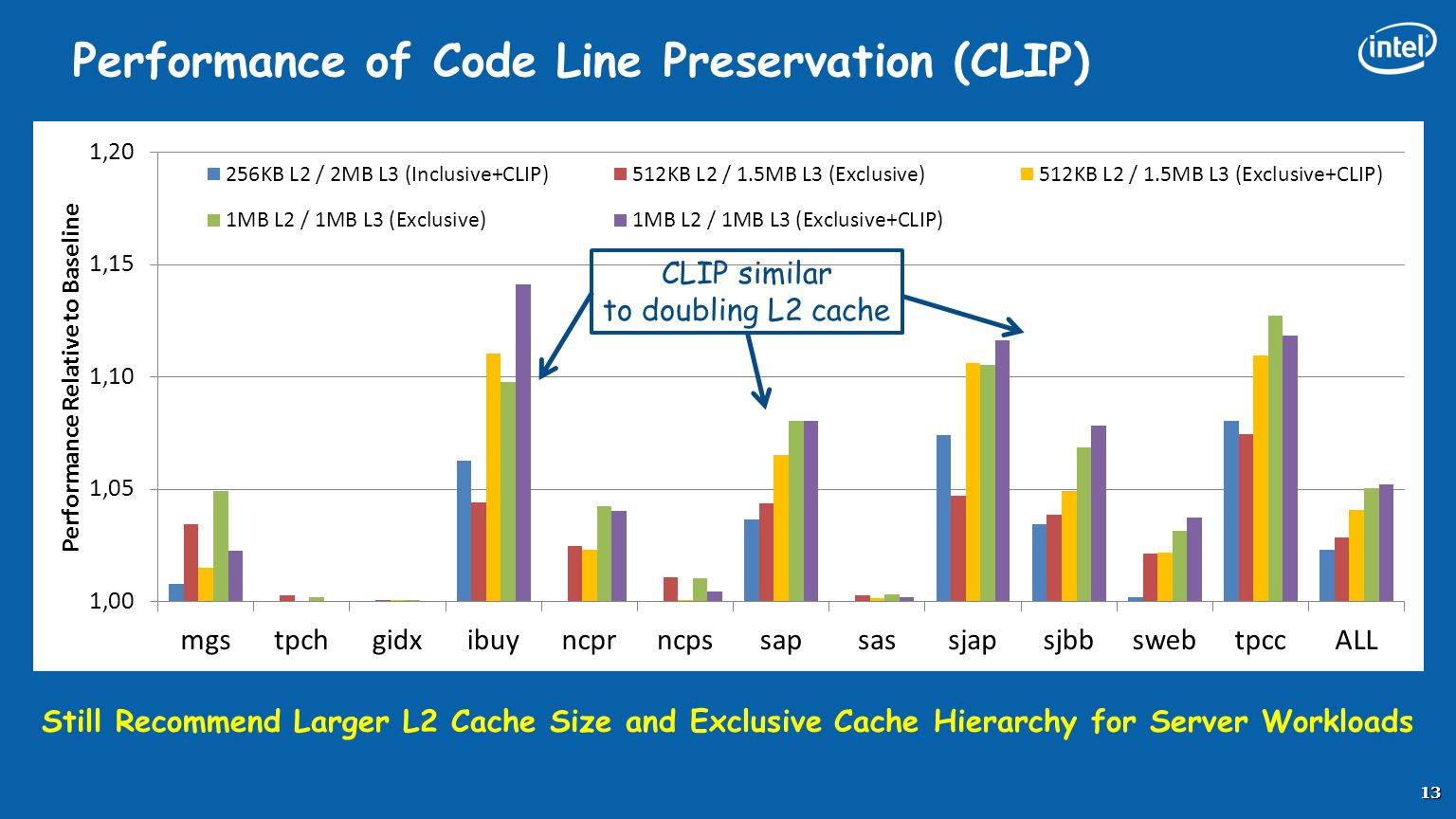 Performance of Code Line Preservation (CLIP)