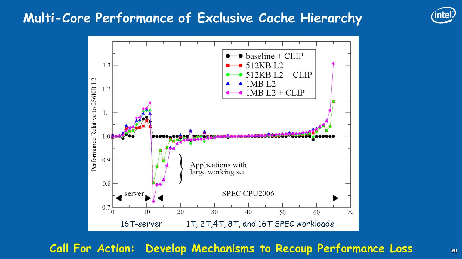 Multi-Core Performance of Exclusive Cache Hierarchy