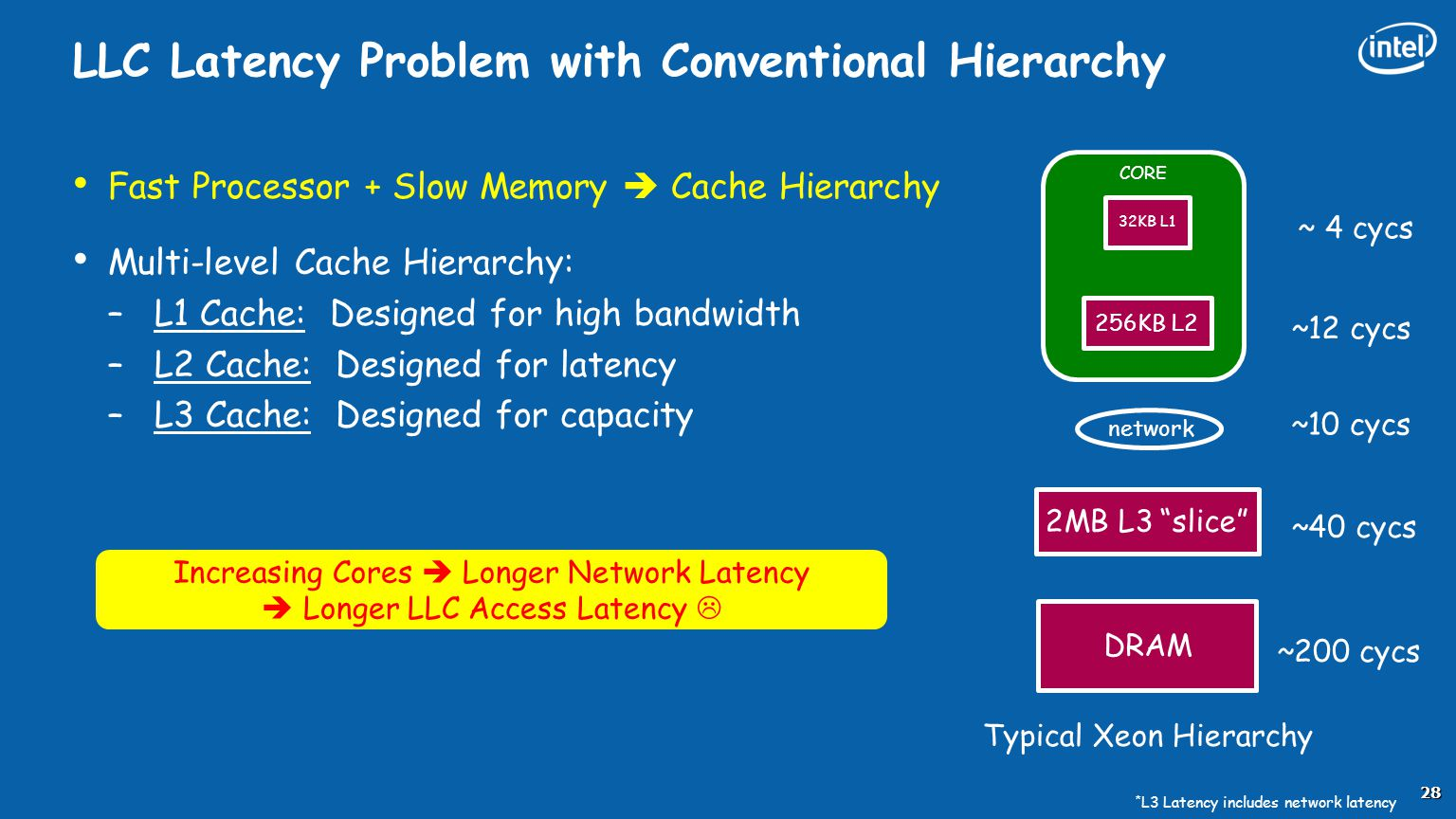 LLC Latency Problem with Conventional Hierarchy
