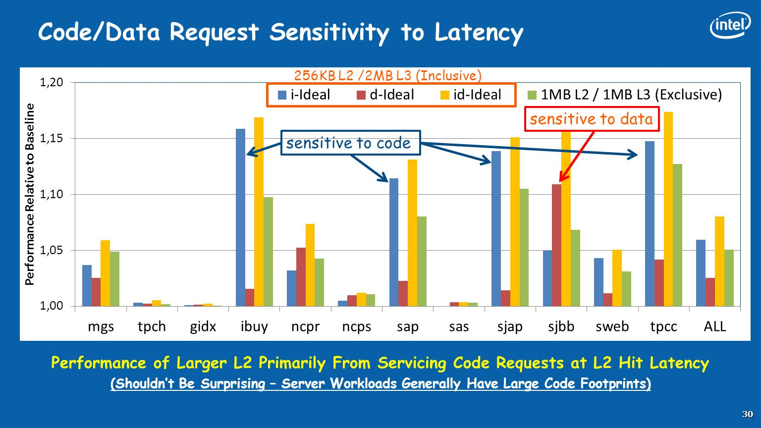 Code/Data Request Sensitivity to Latency