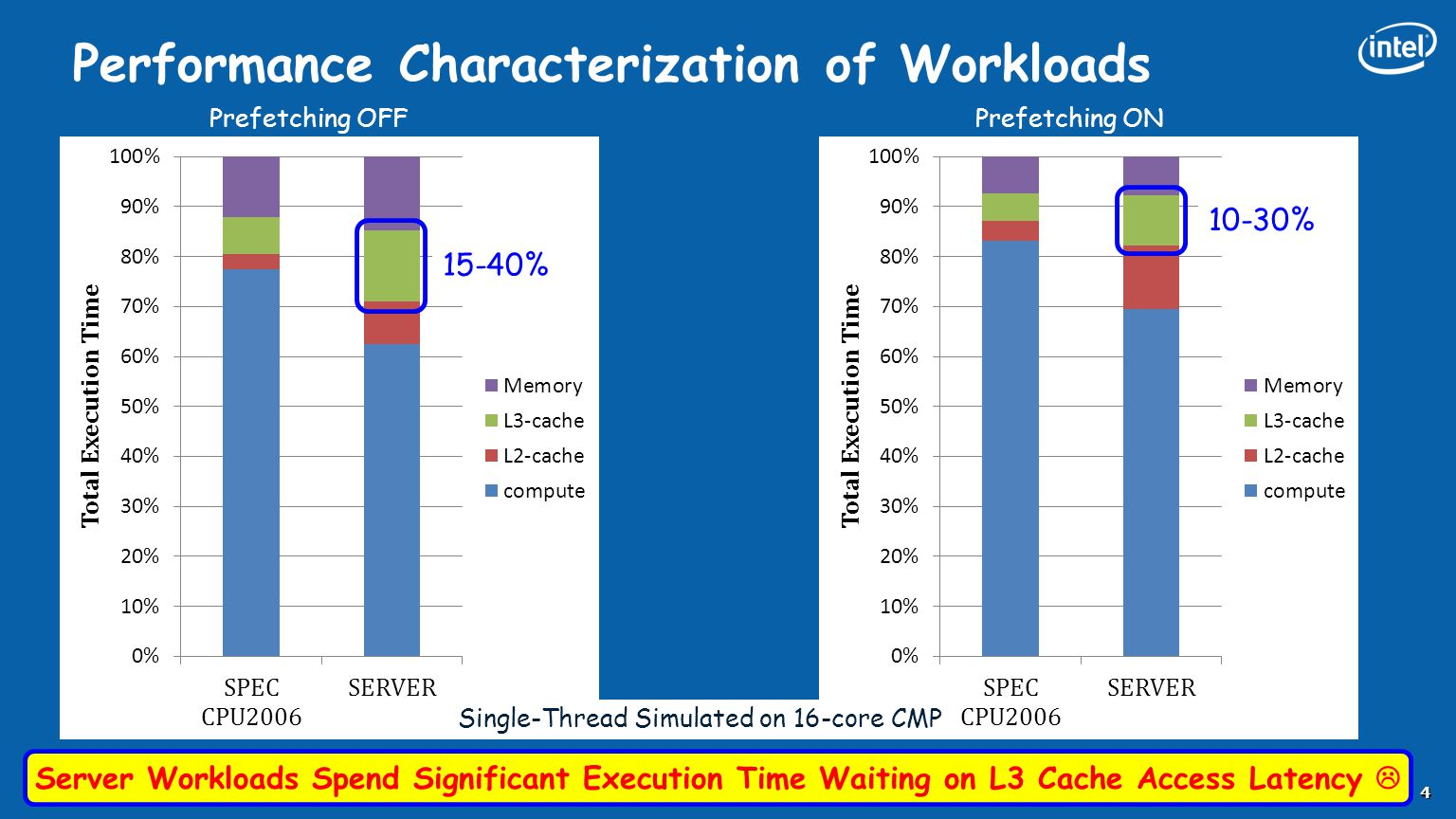 Performance Characterization of Workloads