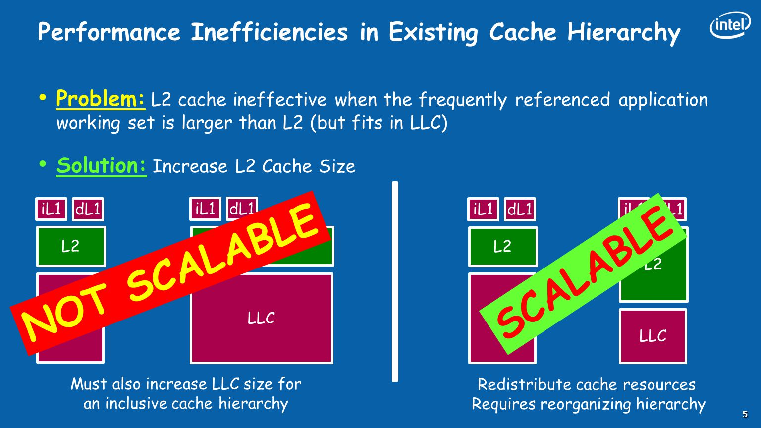 Performance Inefficiencies in Existing Cache Hierarchy