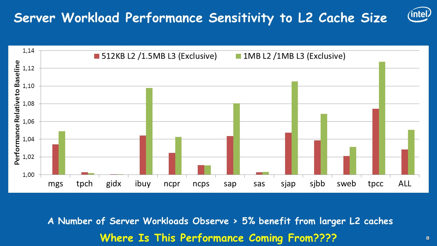 Server Workload Performance Sensitivity to L2 Cache Size