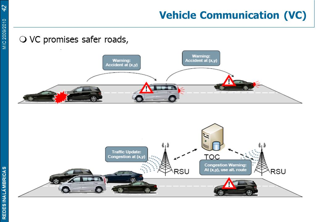 Vehicle Communication (VC)