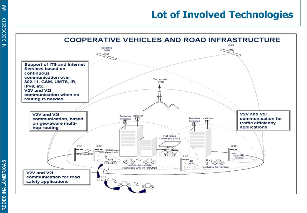Lot of Involved Technologies