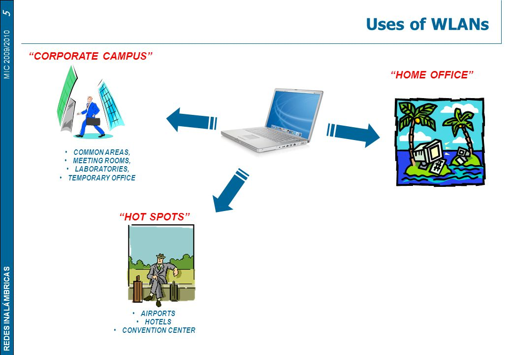 Uses of WLANs CORPORATE CAMPUS HOME OFFICE HOT SPOTS