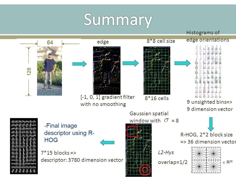 Summary Histograms of edge orientations edge 8*8 cell size