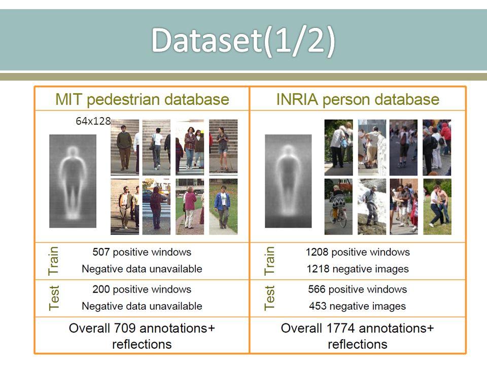 Dataset(1/2) 64x128