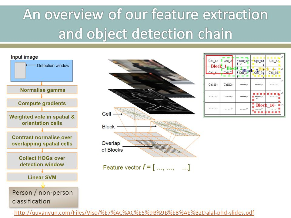 An overview of our feature extraction and object detection chain