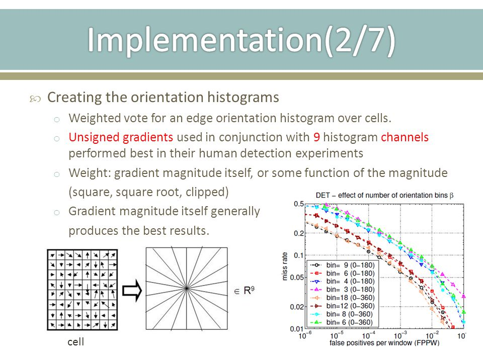 Implementation(2/7) Creating the orientation histograms