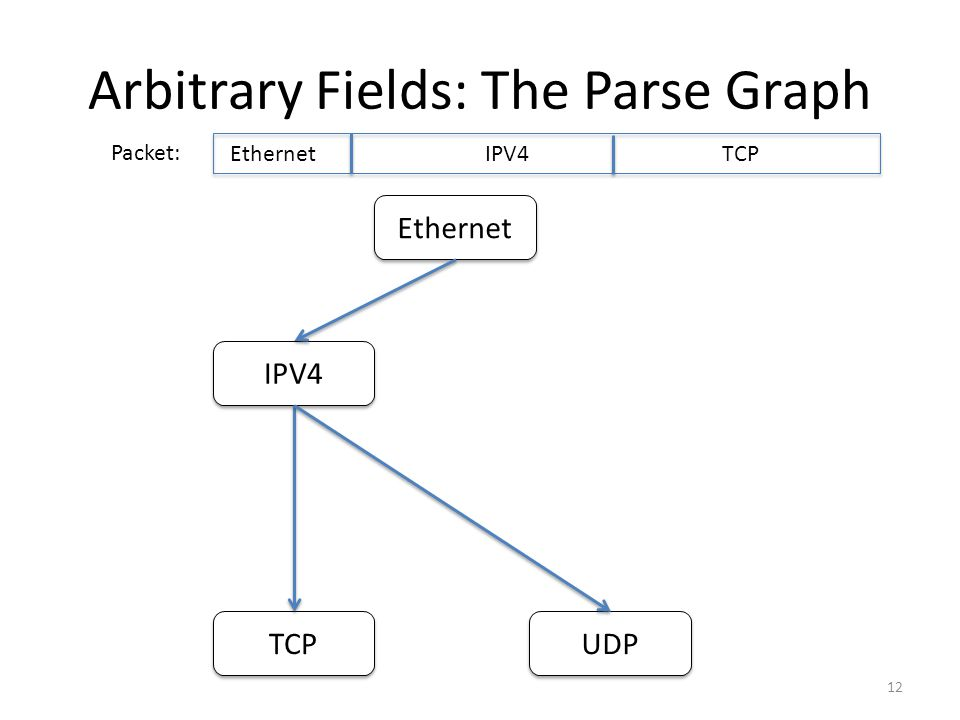 Arbitrary Fields: The Parse Graph