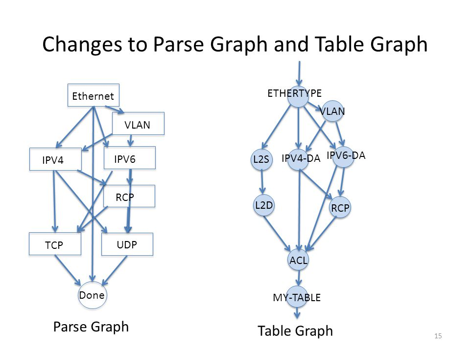 Changes to Parse Graph and Table Graph