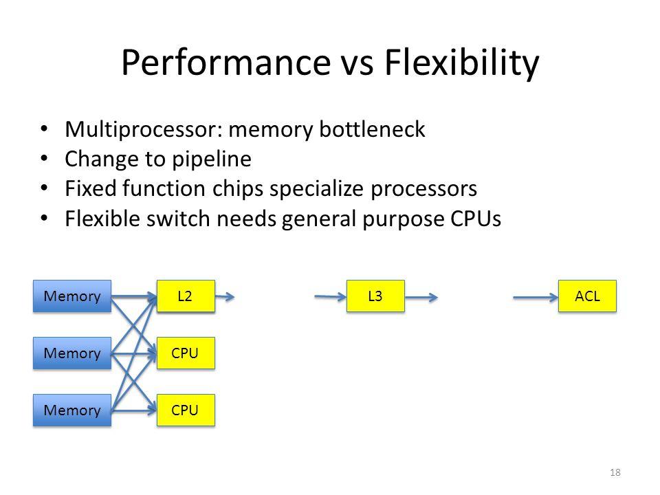 Performance vs Flexibility