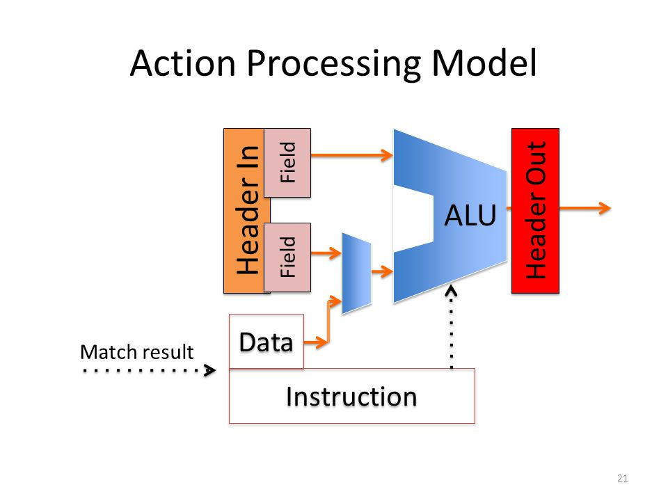 Action Processing Model