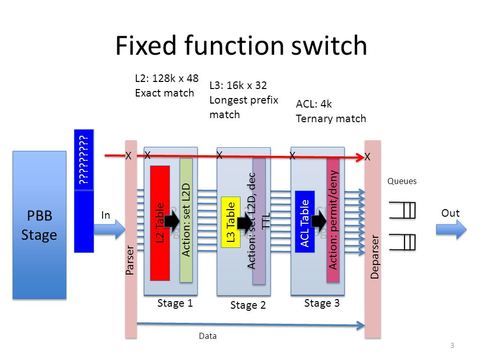 Fixed function switch L2 Stage L3 Stage ACL Stage PBB Stage