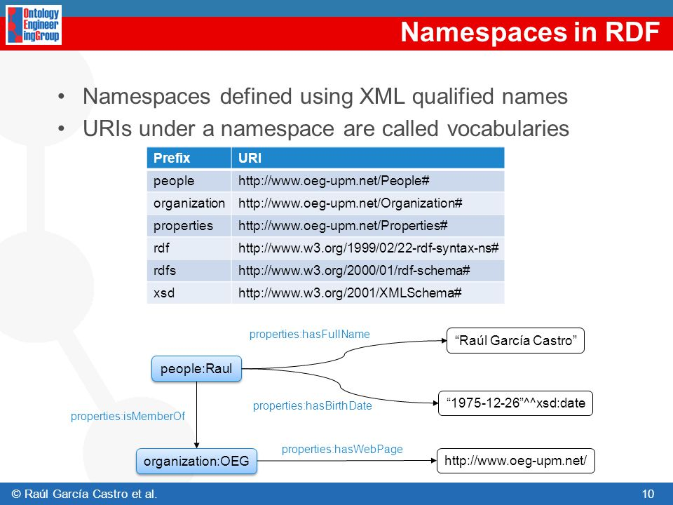 Namespaces in RDF Namespaces defined using XML qualified names
