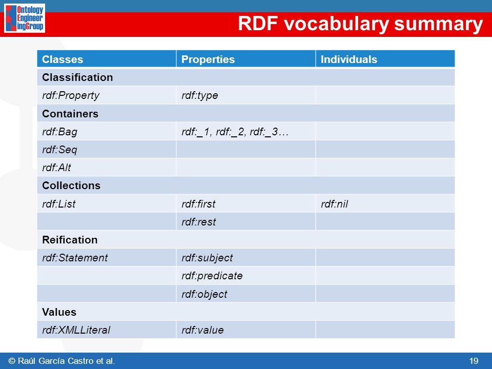 RDF vocabulary summary