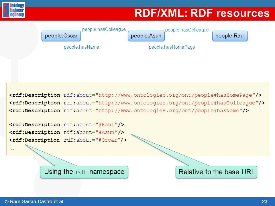 RDF/XML: RDF resources