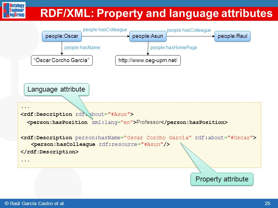 RDF/XML: Property and language attributes