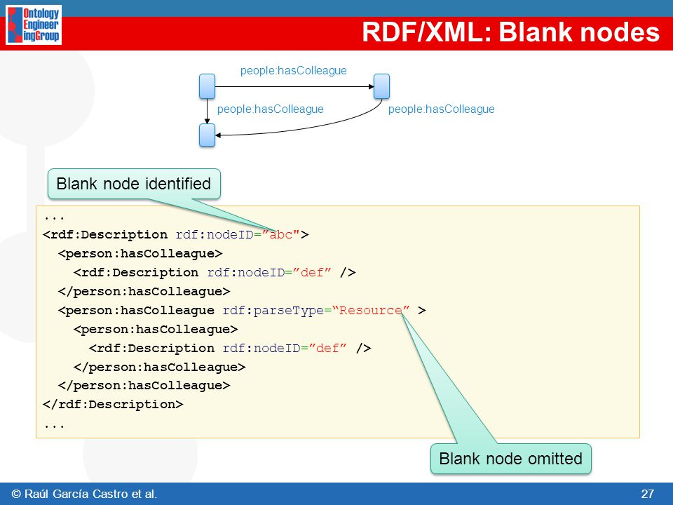 RDF/XML: Blank nodes Blank node identified Blank node omitted ...