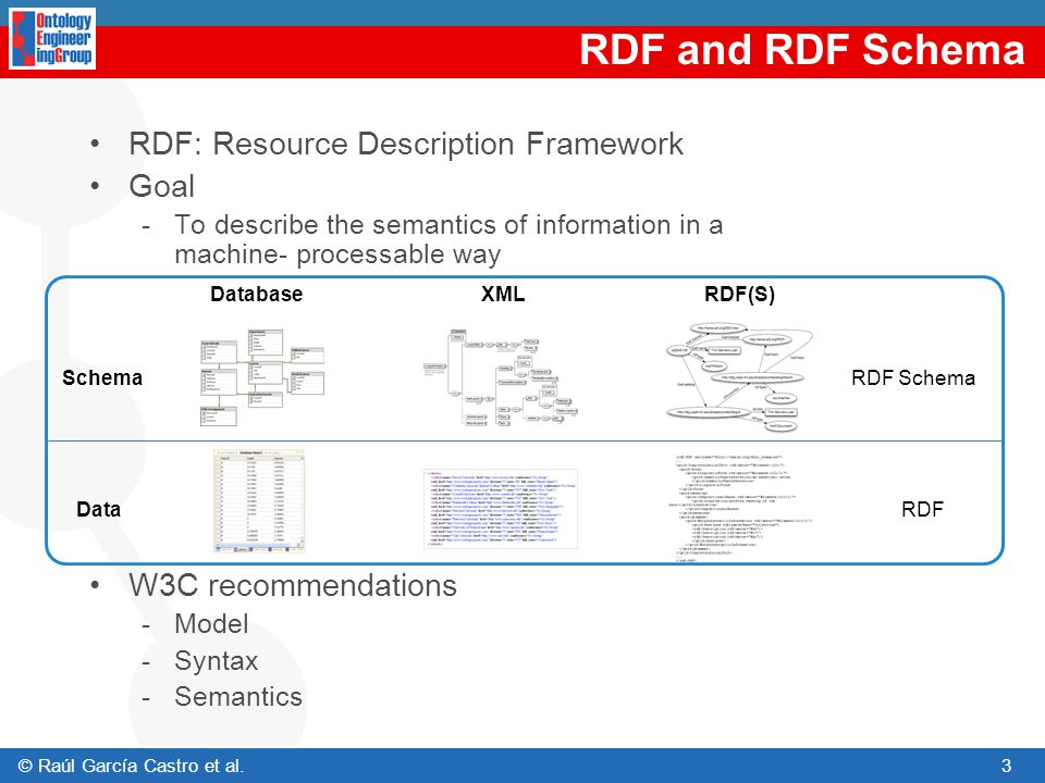 RDF and RDF Schema RDF: Resource Description Framework Goal