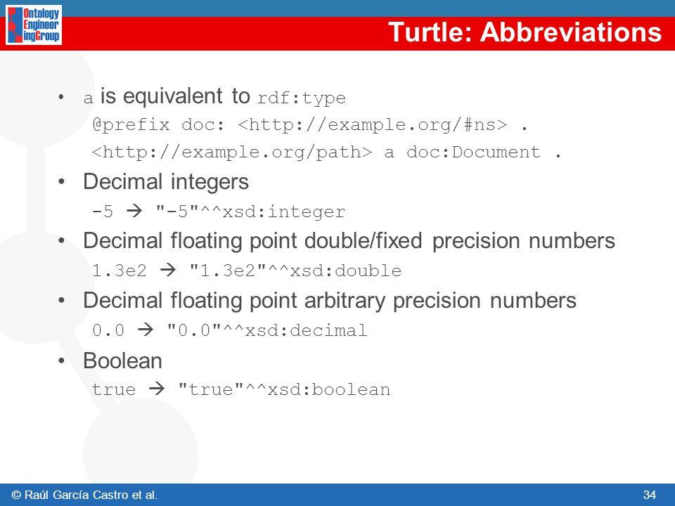 Turtle: Abbreviations