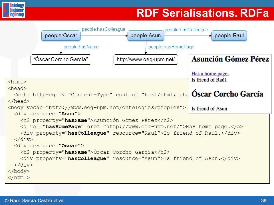 RDF Serialisations. RDFa