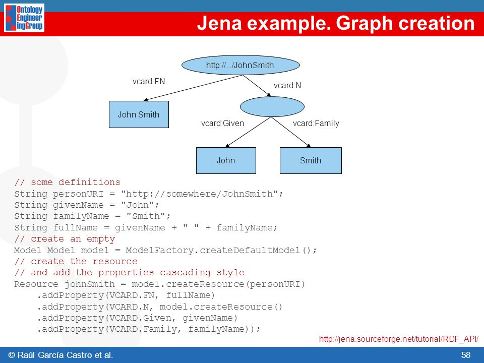 Jena example. Graph creation