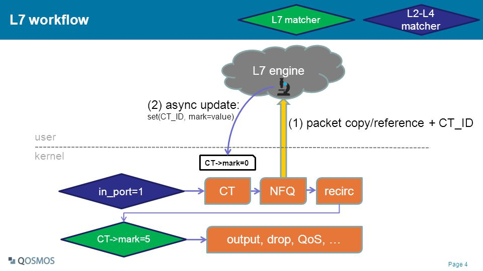 L7 workflow L7 engine (2) async update: packet copy/reference + CT_ID