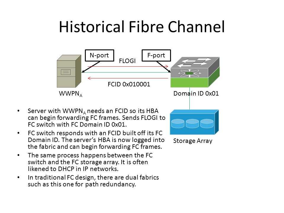 Historical Fibre Channel