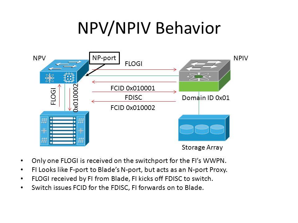 NPV/NPIV Behavior NPV NP-port NPIV FLOGI FCID 0x010001 FLOGI 0x010002