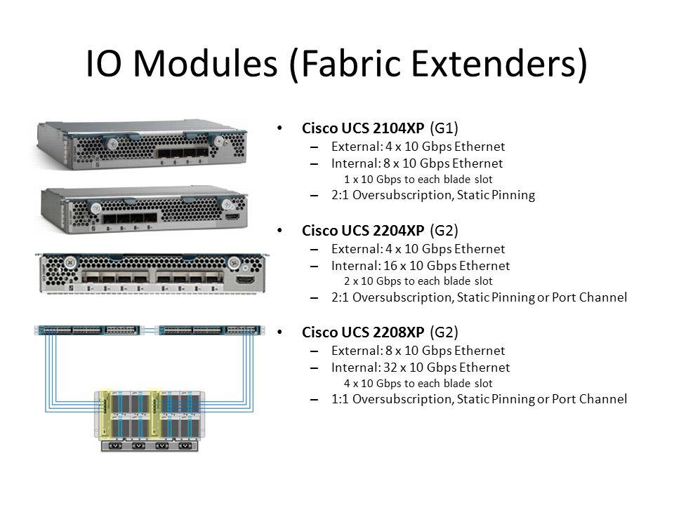 IO Modules (Fabric Extenders)