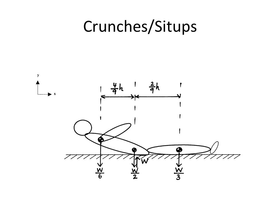 Crunches/Situps