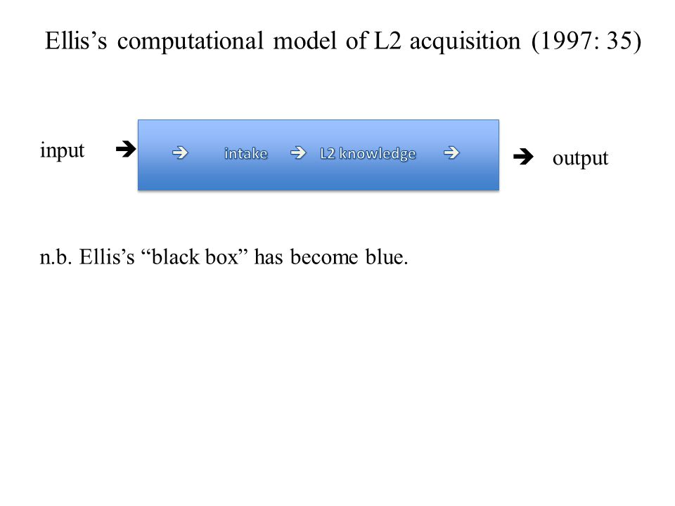 Ellis's computational model of L2 acquisition (1997: 35)