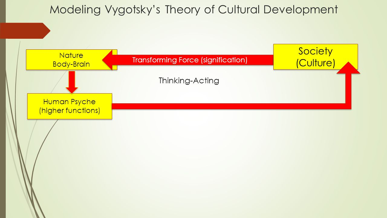 Modeling Vygotsky's Theory of Cultural Development
